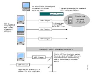 UDP là gì