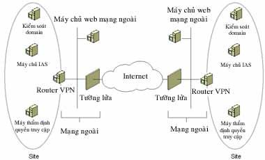 Mô hình một VPN điểm-nối điểm. Ảnh: Microsoft
