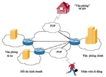 """Hình minh họa cho thấy kết nối giữa Văn phòng chính và """"Văn phòng"""" tại gia hoặc nhân viên di động là loại VPN truy cập từ xa)."""