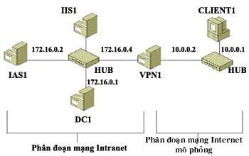 Mô hình thực nghiệm kết nối VPN truy cập từ xa. Ảnh: Microsoft